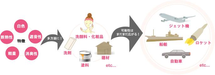 シラスバルーンは石鹸、洗顔料や洗剤、研磨剤、建材、断熱塗料や遮熱塗料など、可能性広がる天然素材です
